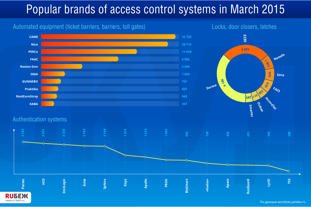 Popular brands of access control systems in March 2015