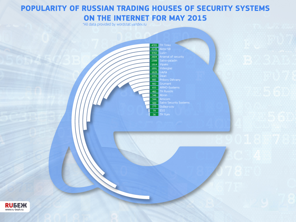 Popularity of Russian trading houses of security systems on the Internet for May 2015
