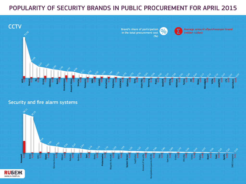 Popularity of security brands in public procurement for April 2015