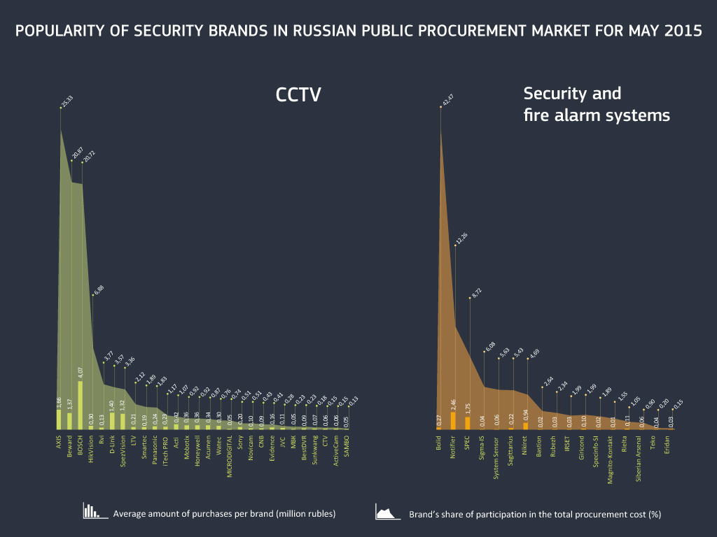 Popularity of security brands in Russian public procurement market for May 2015