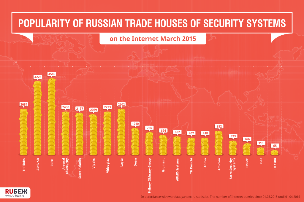Popularity of Russian trade houses of security systems on the Internet (March 2015)