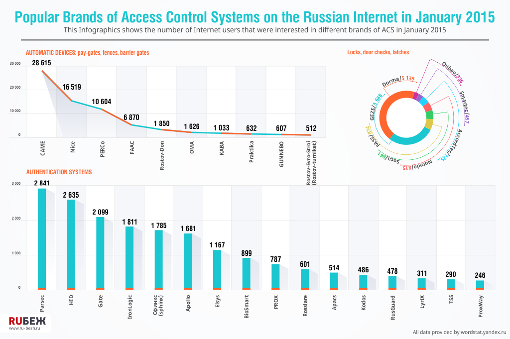 Popular Brands of Access Control Systems on the Russian Internet in January 2015