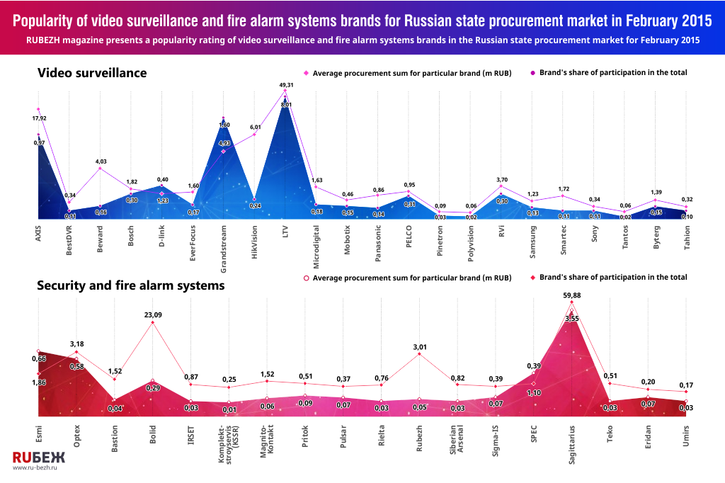 Popularity of video surveillance and fire alarm systems brands for Russian state procurement market in February 2015