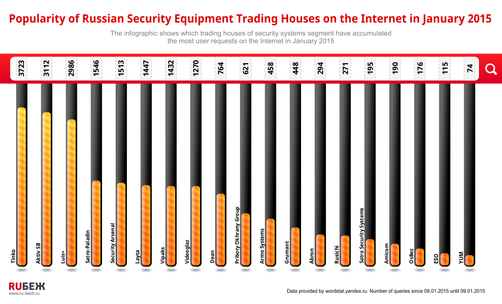 Popularity of Russian Security Equipment Trading Houses on the Internet in January 2015
