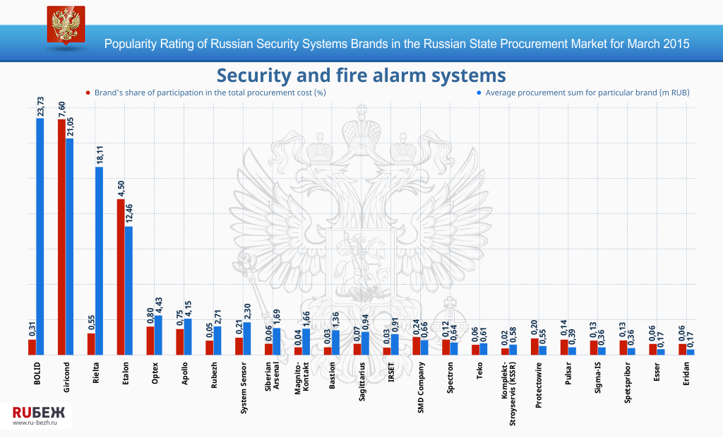 Popularity Rating of Russian Security Systems Brands in the Russian State Procurement Market for March 2015
