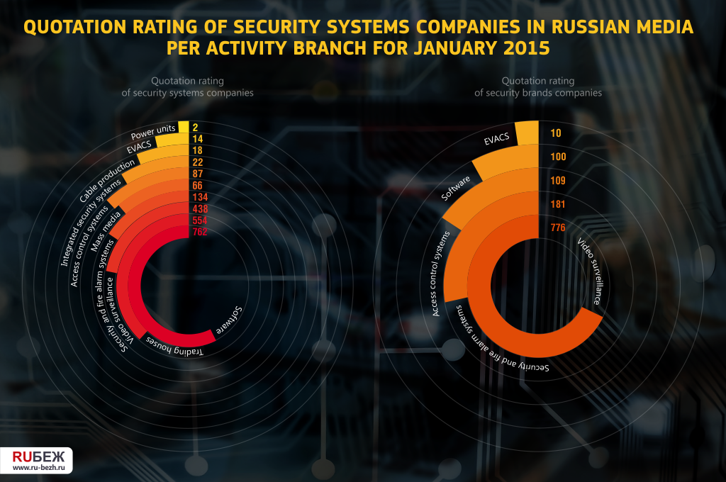 Quotation Rating of Security Systems Companies in Russian Media per Activity Branch for January 2015