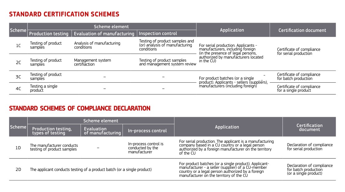 Schemes of Compliance Confirmation (Certification)