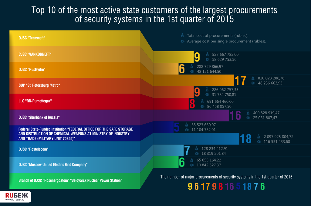 Top 10 of the most active state customers of the largest procurements of security systems in the 1st quarter of 2015