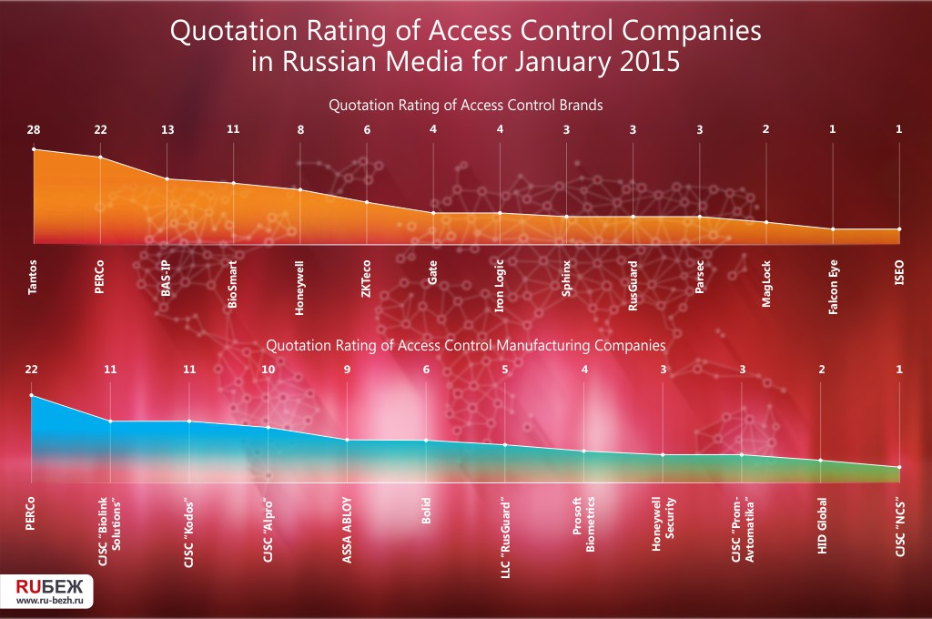 Quotation Rating of Access Control Companies in Russian Media for January 2015